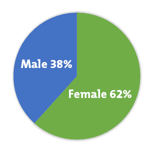 Female 63.9%, Male 39.7% (Graphic)