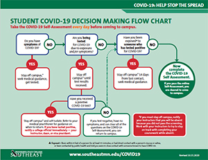 COVID-19 Decision Making Flow Chart V3